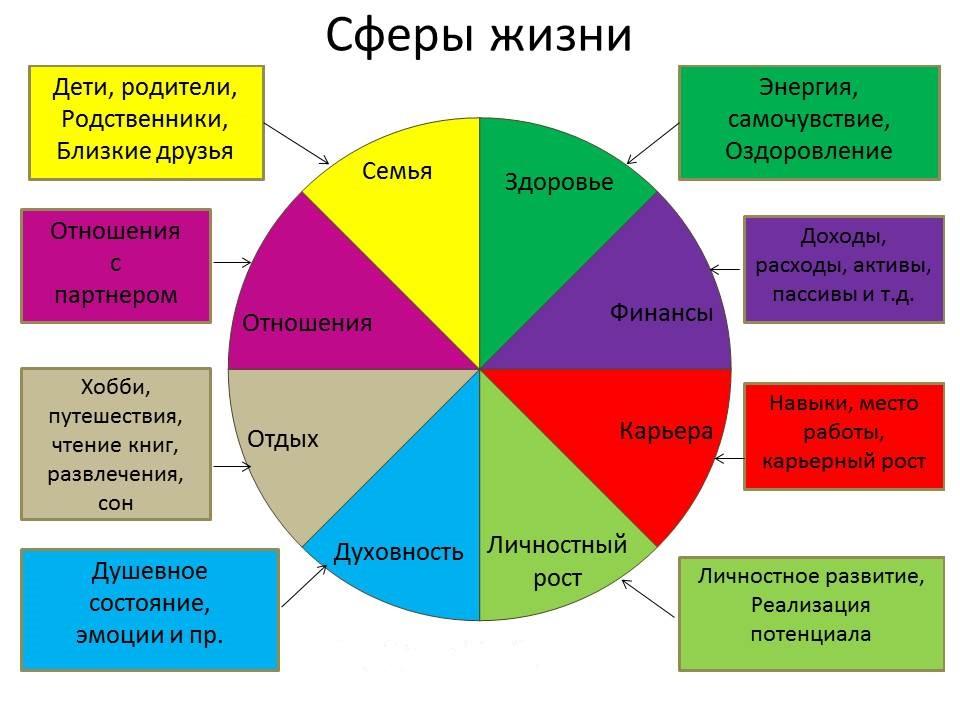 Пример колеса жизненного баланса детально