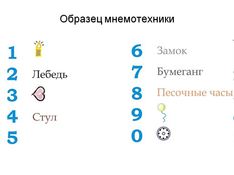 Примеры мнемотехники