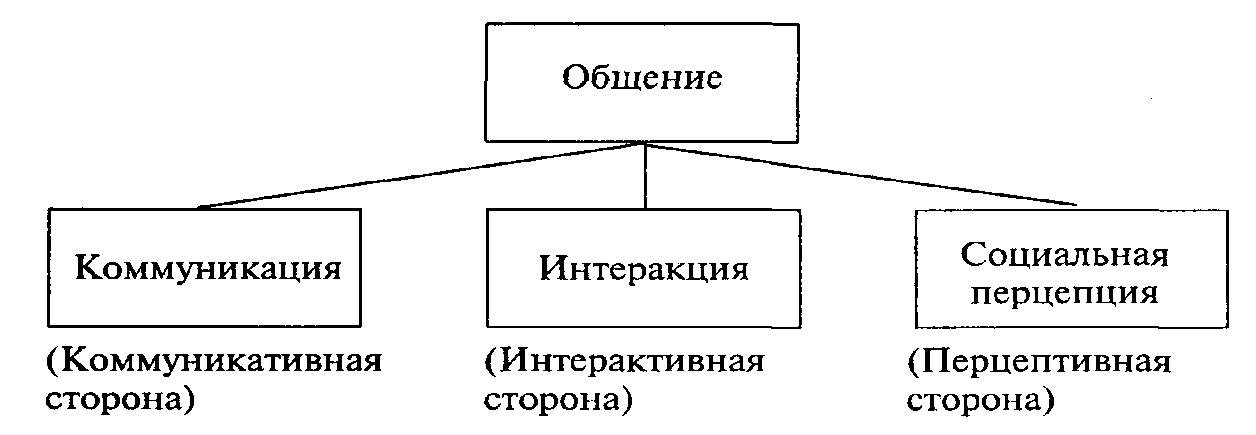 Структура общения