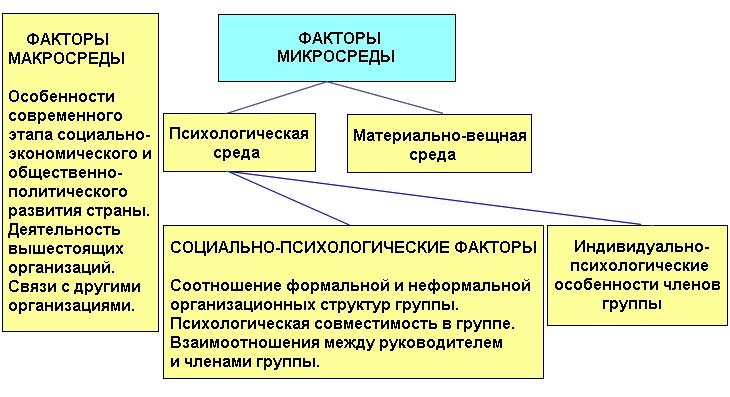 Показатели, определяющие настрой коллектива