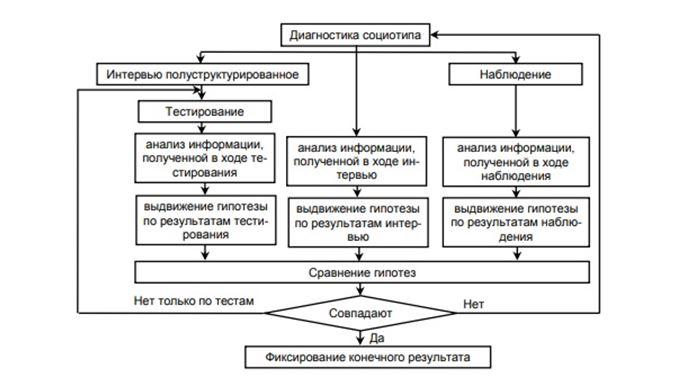 Алгоритм соционической диагностики