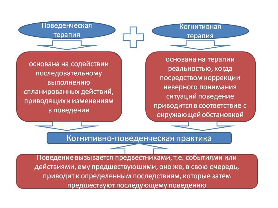 Основные цели поведенческой и когнитивной терапии
