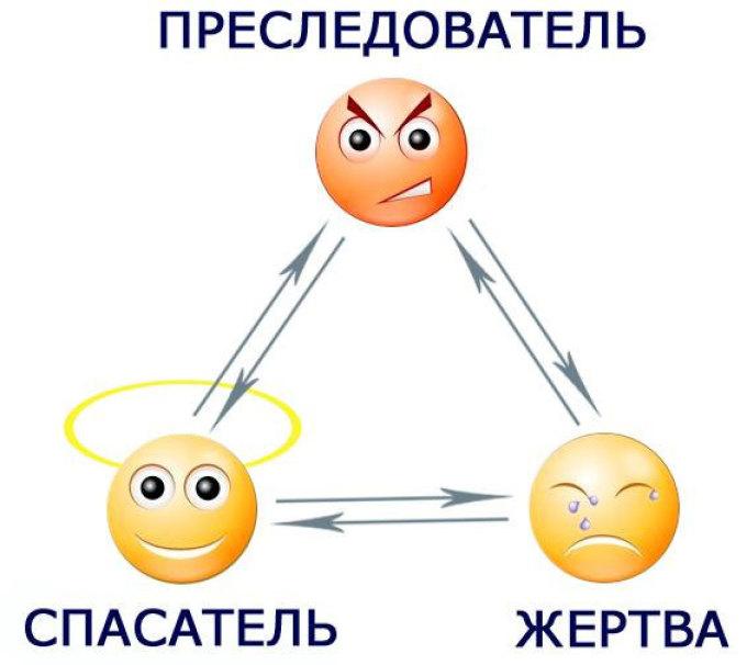 Схема ролей