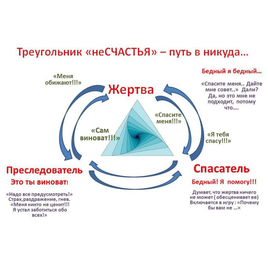 Суть треугольника судьбы