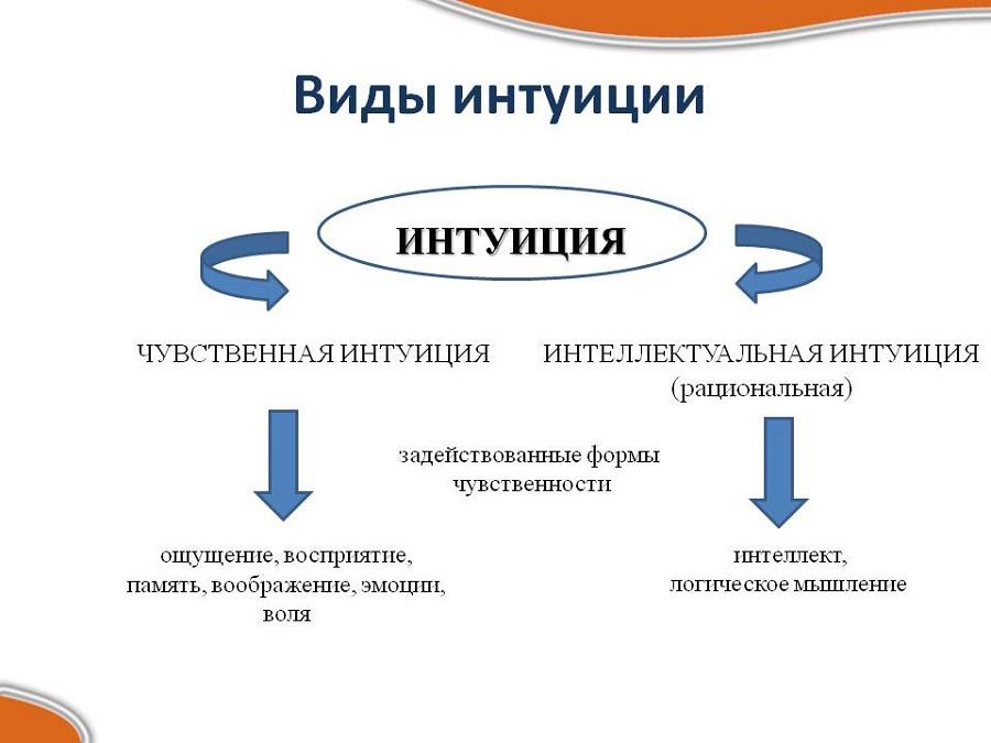 Два основных вида «шестого» чувства