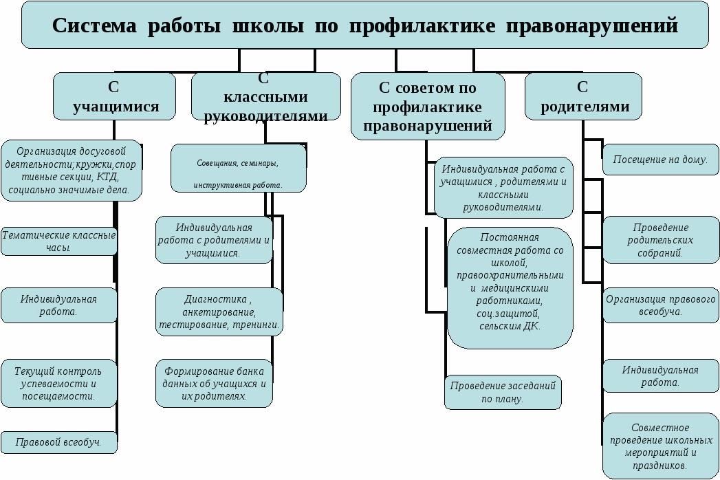Схема профилактики делинквентного поведения