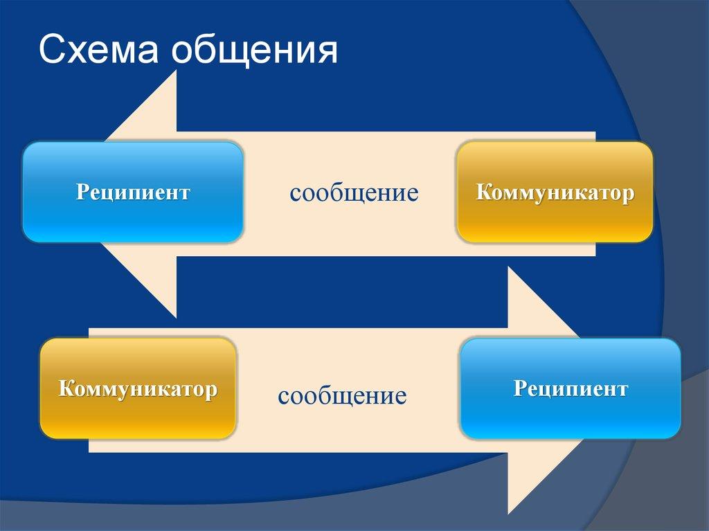 Схема беседы