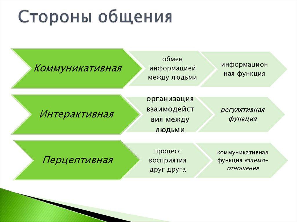 Три стороны коммуникаций