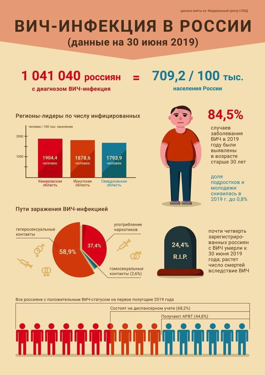 Данные о ВИЧ на 2019 год в России