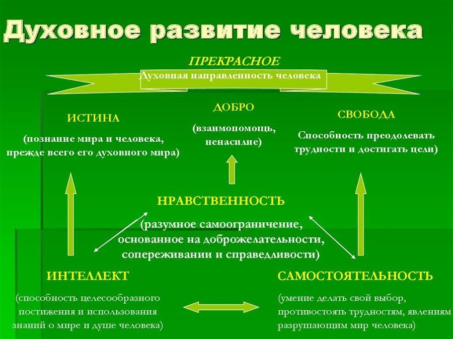 Духовное развитие человека