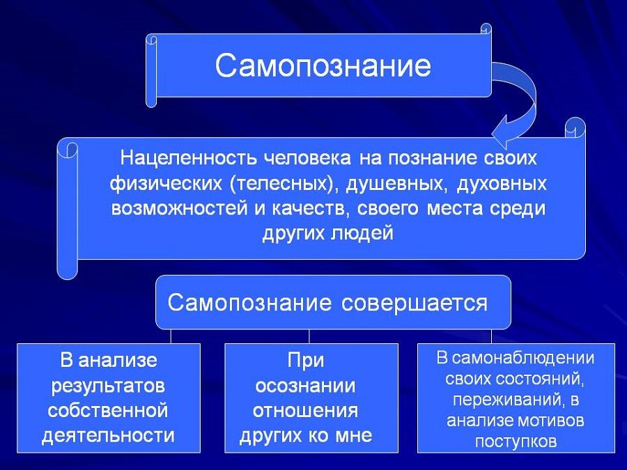 Самопознание и психология