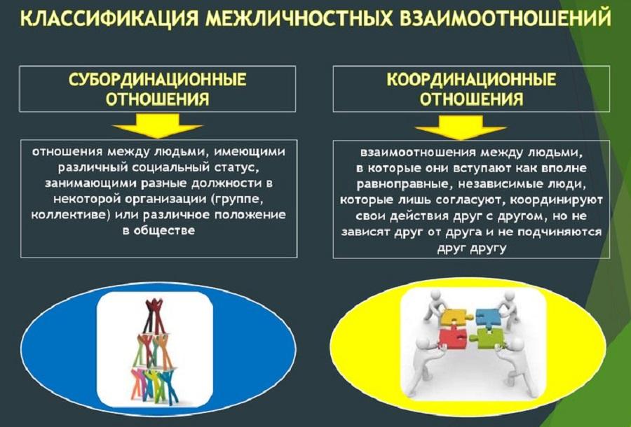 Классификация МО в трудовом коллективе