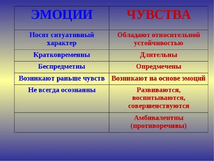 Различия между чувствами и эмоциями