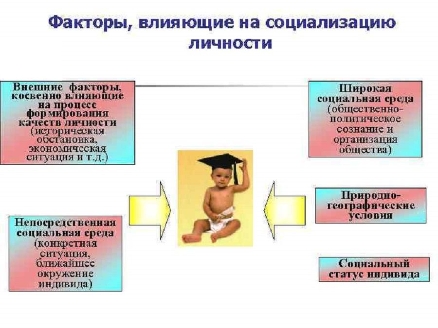 Факторы, влияющие на социализацию личности