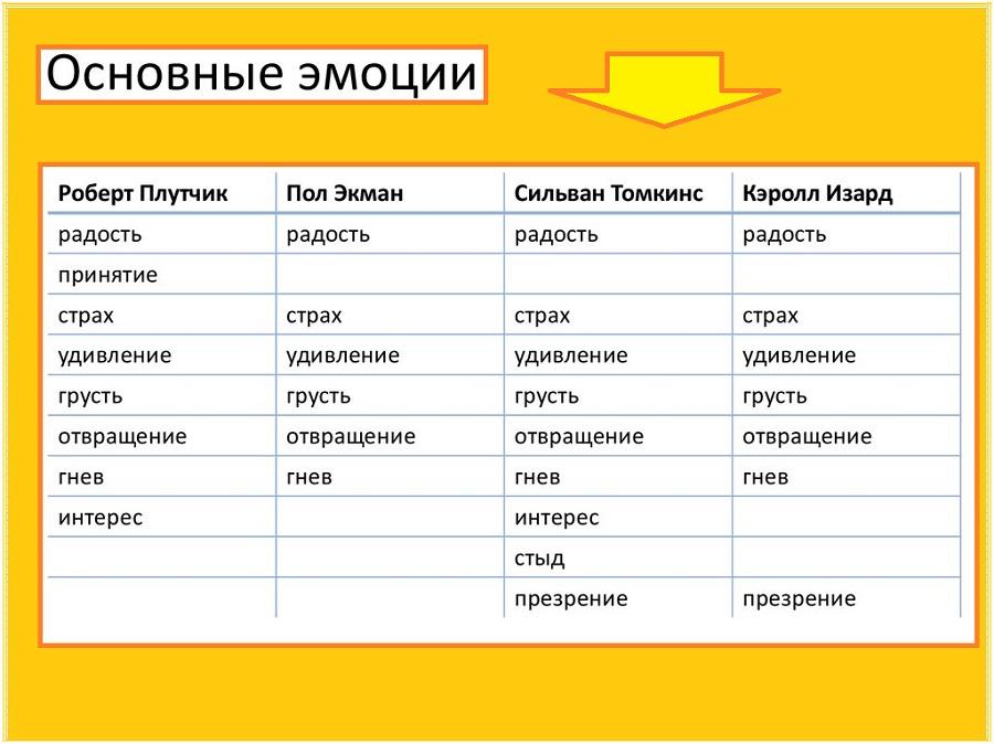 Основные эмоции человека, представленные разными психологами