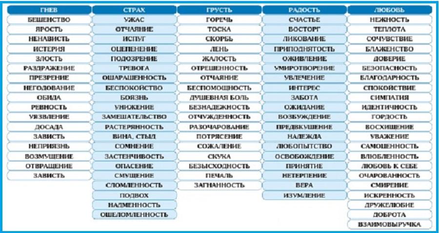 Таблица эмоциональной окраски чувств