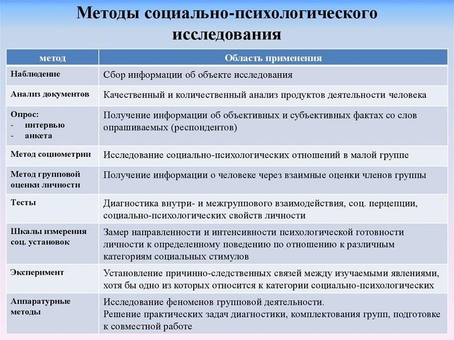 Методы, применяемые в СП